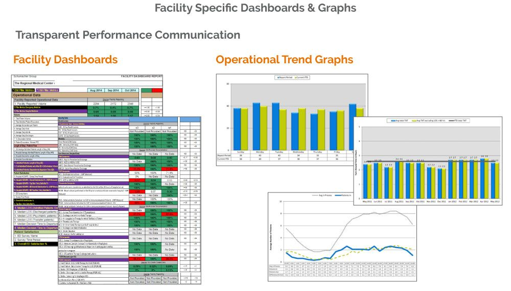 SCP hospital scorecards and trend graphs