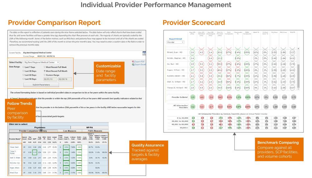 SCP provider performance scorecards