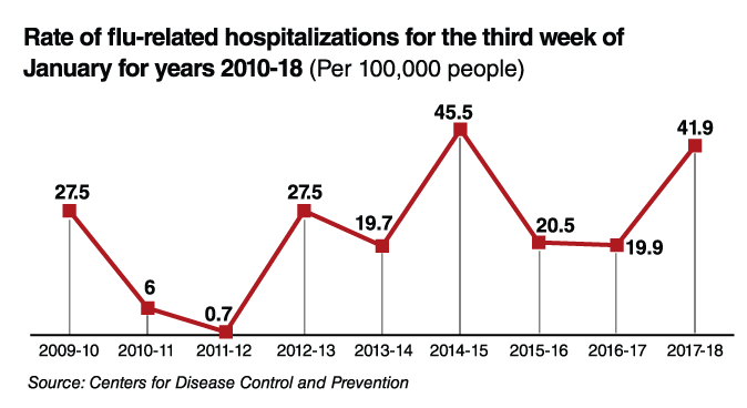 Rate of flu-related hospitalizations chart