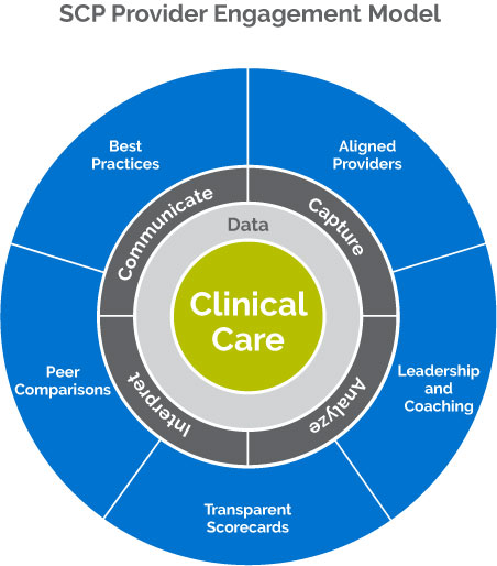 Clinical care and data are core to SCP's value-focused performance.