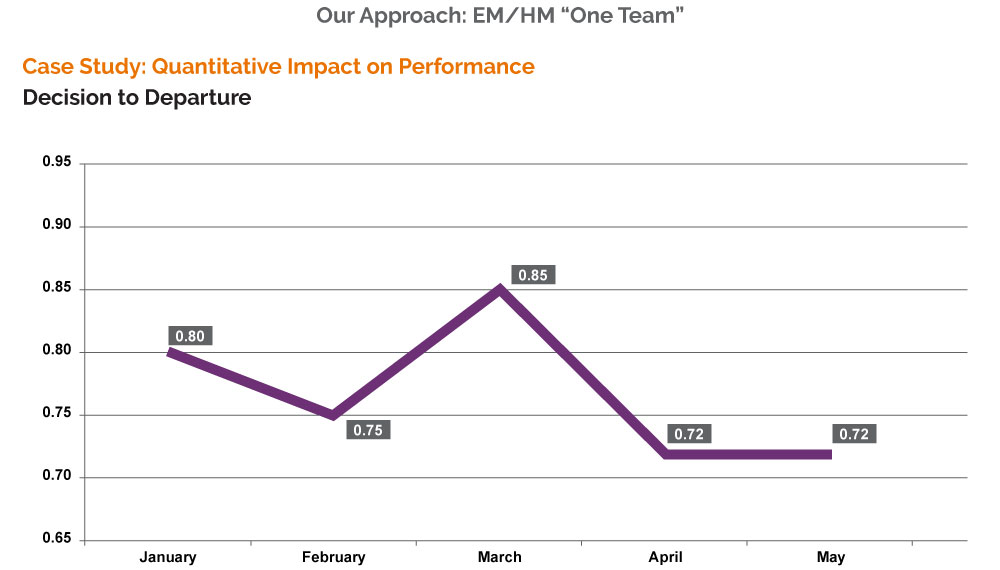 Decision to departure improvement from Emergency and Hospital Medicine integration