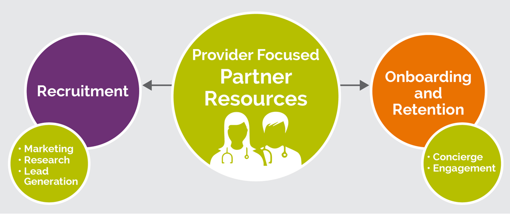 Partner Resources Department for provider recruitment, onboarding, and retention