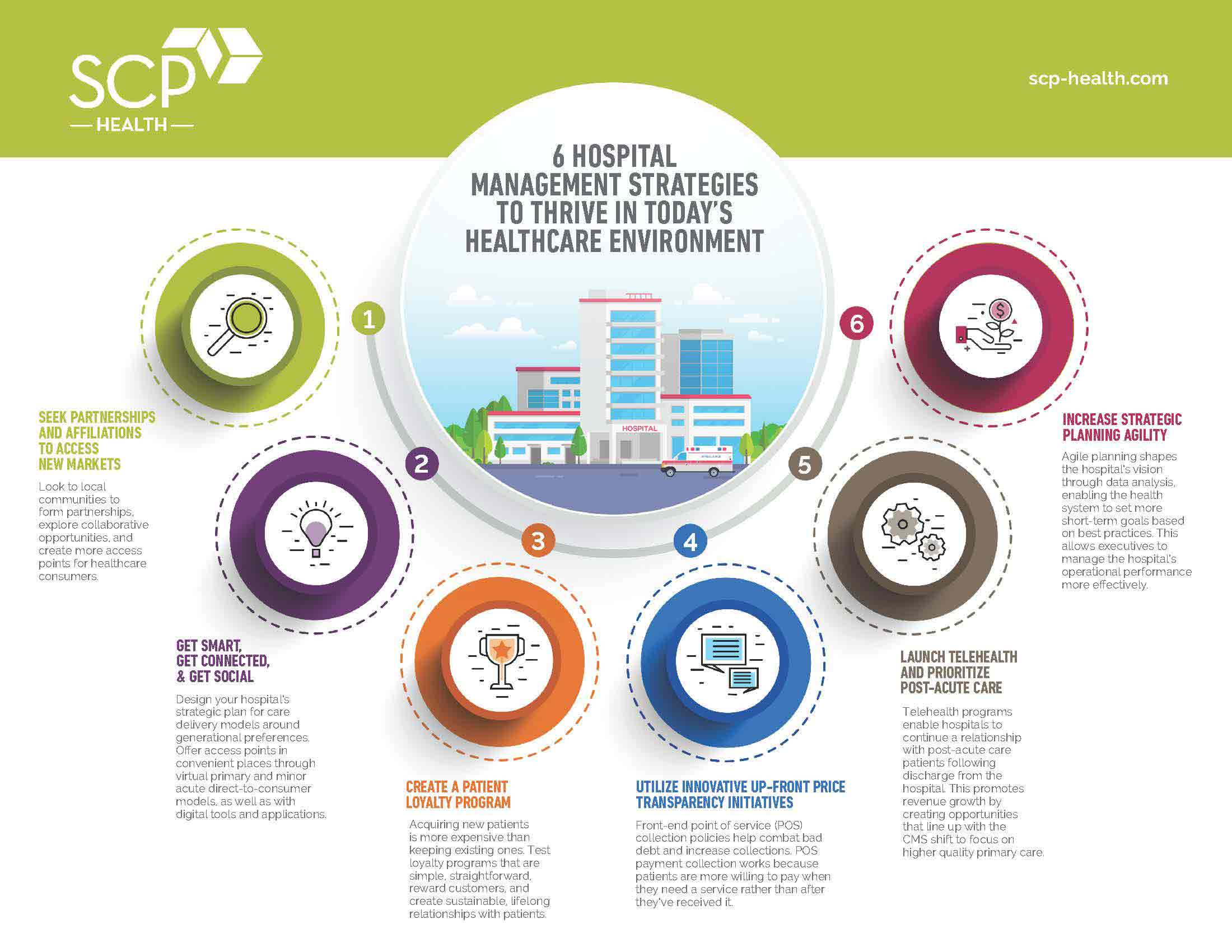 6 Hospital Management Strategies to Thrive in Todays Healthcare Environment