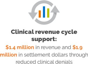 $1.4 million in revenue and $1.9 million in settlement dollars through reduced clinical denials