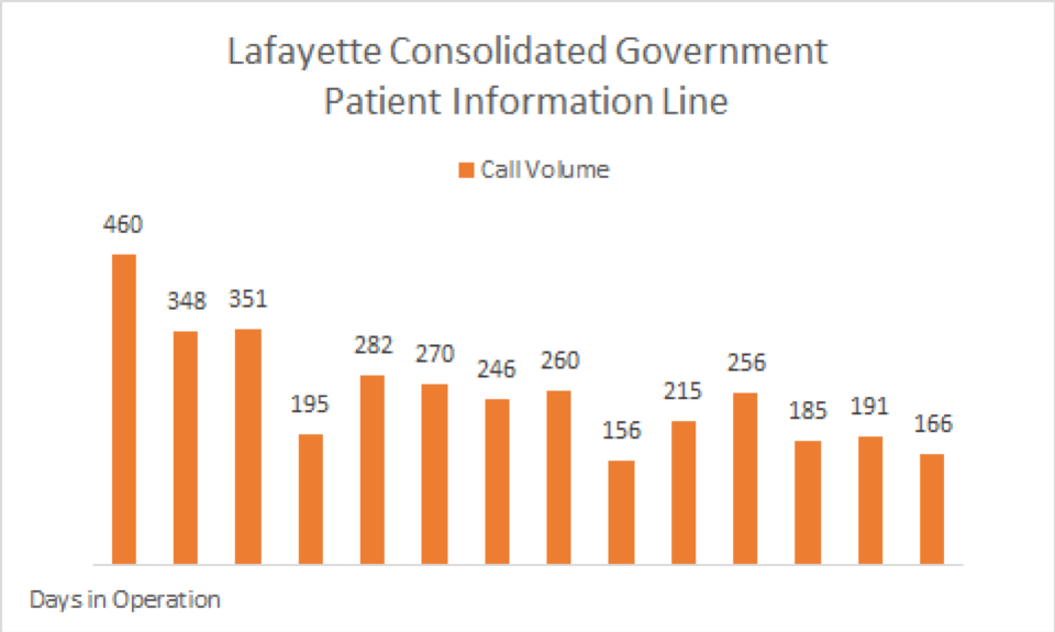 Lafayette Consolidated Govt Patient Information Line