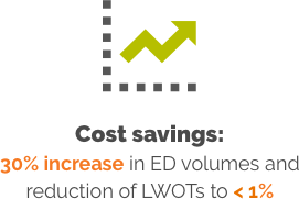 30% increase in ED volumes and reduced LWOTs to < 1%