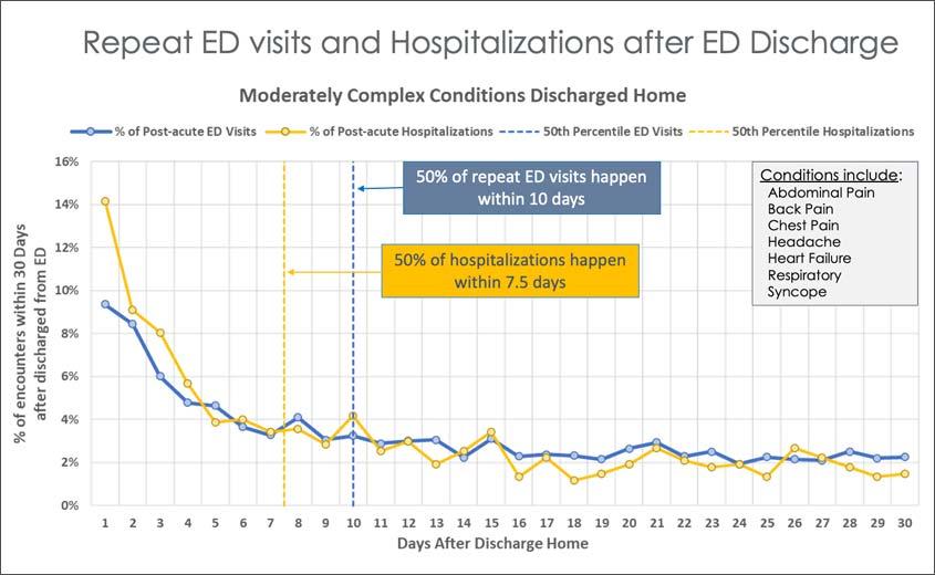 repeat_ED_visits_chart