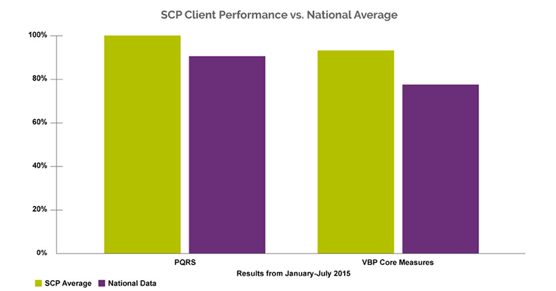 SCP hospitals exceed national PQRS and VBP averages.