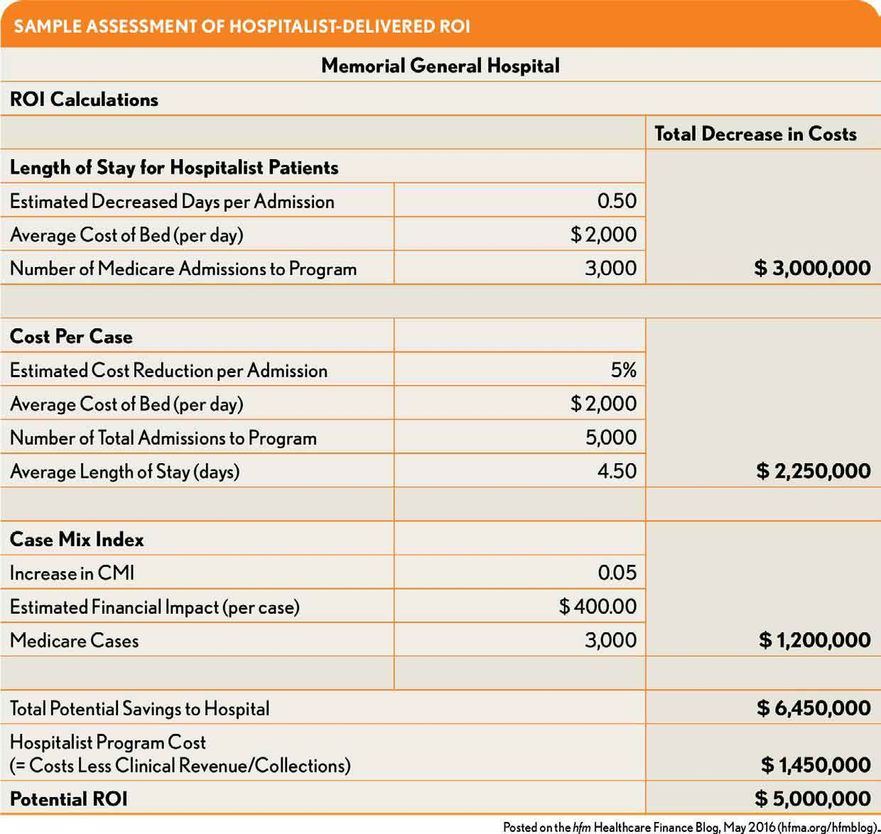 Sample Assessment of Hospitalist-Delivered ROI