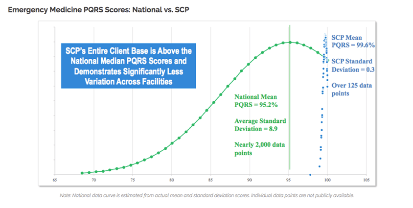 PQRS scores show that SCP hospitals are above the national median.]