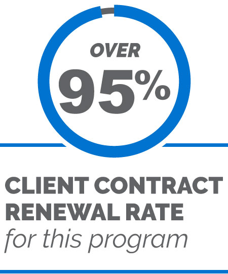 Over 95% client contract renewal rate for this program