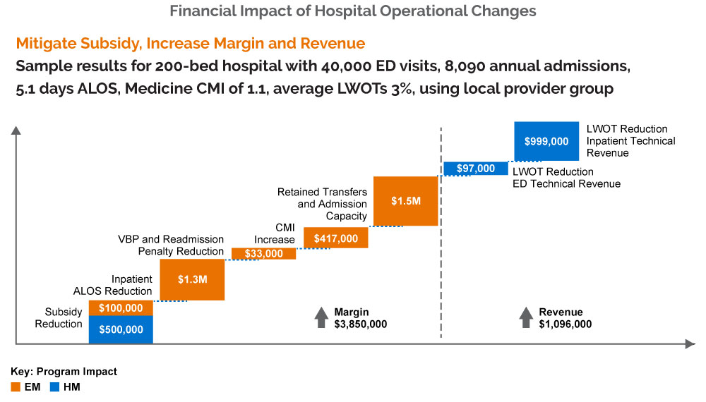 Financial impact of hospital operational changes