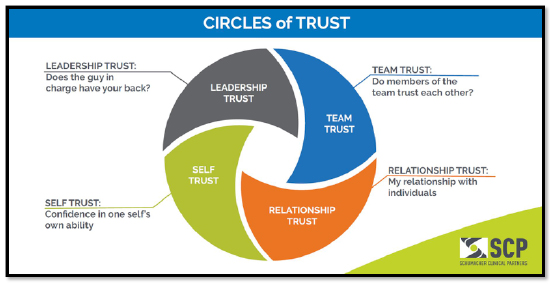 Leadership_circles_of_trust