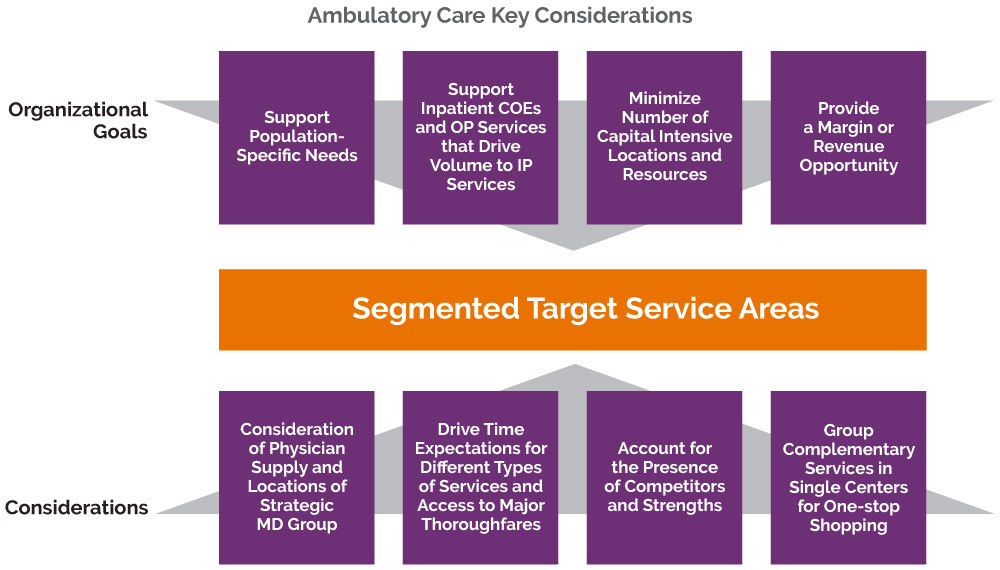 Ambulatory care planning chart